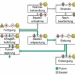 Arbeitssicherheit_Additive_Prozess_.jpg