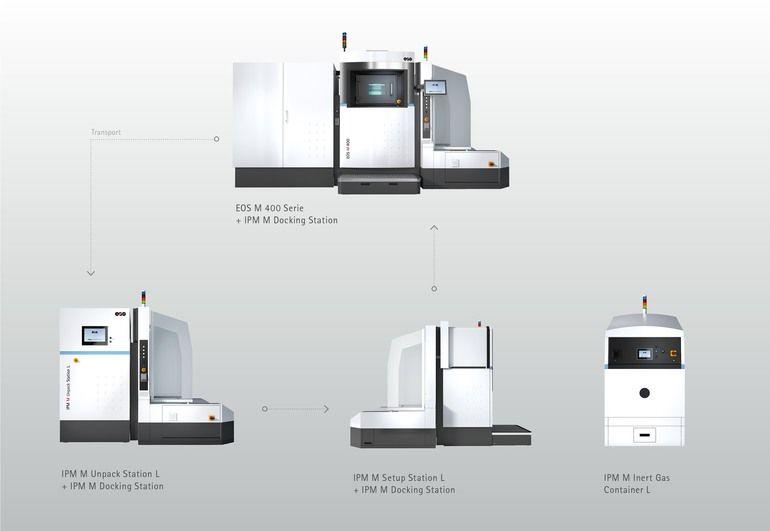 Metall 3D-Drucker: EOS_Shared-Modules-Automated_press.jpg