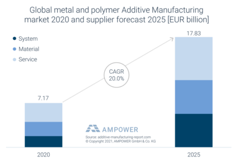 Global_industrial_metal_and_polymer_Additive.png