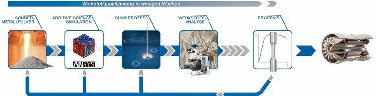 Werkstoffqualifizierung_Simulation_deutsch.jpg